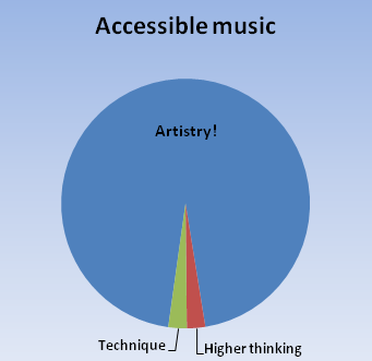 Pie chart showing how accessible music promotes artistic expression