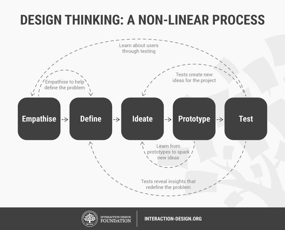 diagram showing 5 components of design thinking