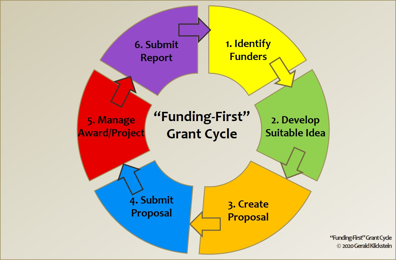 depiction of The 'Funding-First' Grant Cycle by Gerald Klickstein