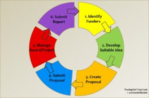 """Graphic representation of 6-stage """"funding-first"""" grant cycle"""