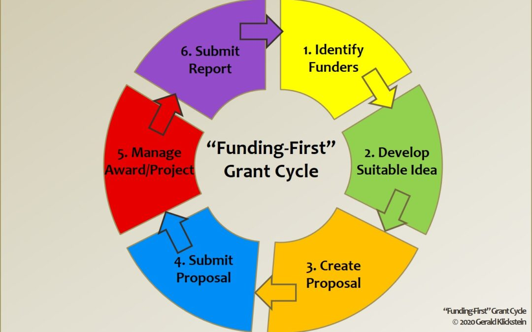"""The """"Funding-First"""" Grant Cycle"""